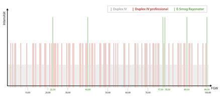 armonizzatori protezione elettrosmog-geopatie Duplex IV Rayonex grafico LaboratorioAura