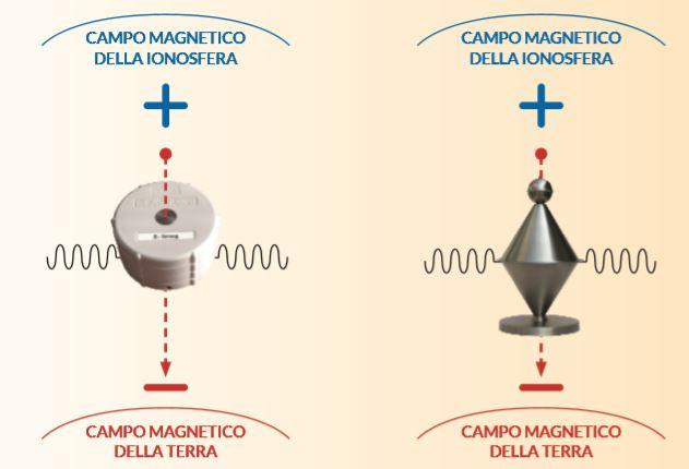 Armonizzatori Protezione Elettrosmog-Geopatie Biorisonanza Rayonex