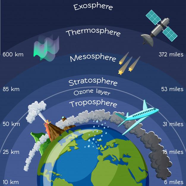 Appello scienziati 5G ionosfera