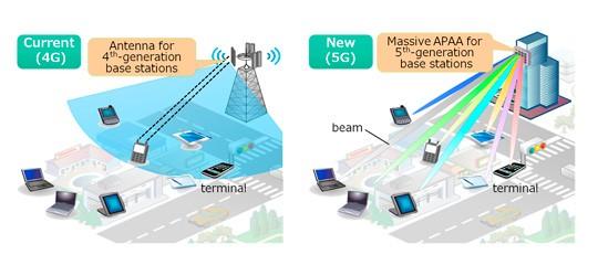5G beamforming massive MIMO